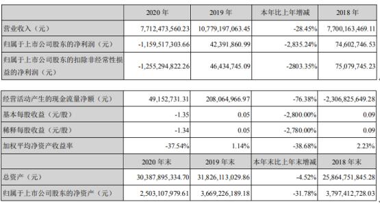 天沃科技2020年亏损11.6亿同比由盈转亏采购及施工成本上升 总经理俞铮庆薪酬56.26万