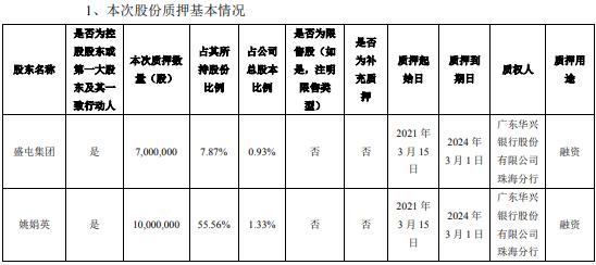 盛鑫锂能两大控股股东共质押融资1700万股