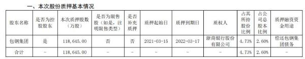 包钢股份控股股东包钢集团质押11.86亿股 用于偿还包钢集团债务