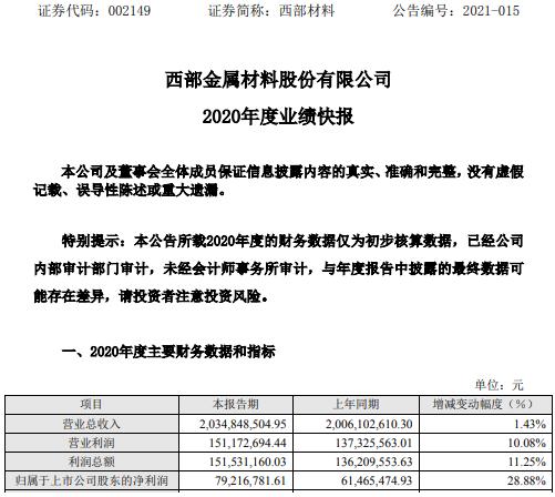 西部材料2020年度净利7921.68万增长28.88% 军工市场向好