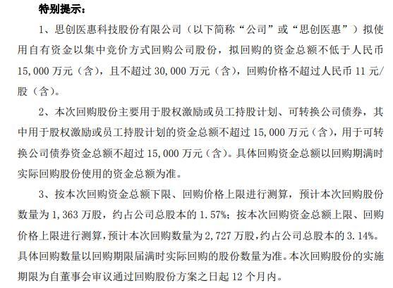 思创医惠将花不超3亿元回购公司股份 用于股权激励