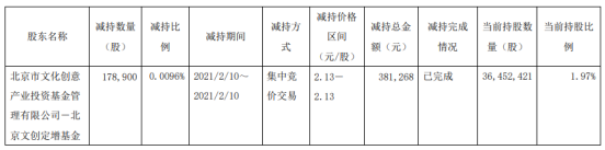 文投控股股东北京文创鼎增基金减持17.89万股 套现38.13万股