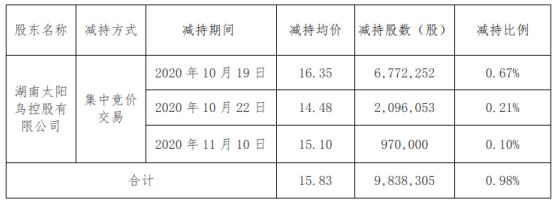 亚光科技股东太阳鸟控股减持983.83万股 套现1.56亿