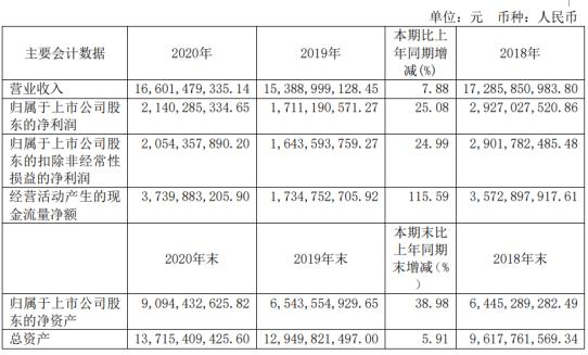 方大特钢2020年净利21.4亿增长25.08%投资收益同比增长 总经理常健薪酬62.02万