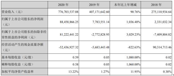 博创科技2020年净利润8845.89万元 增长1036% 对无源器件的需求是稳定的 朱伟董事长工资194.42万