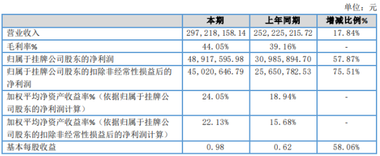 光谷信息2020年净利4891.76万增长57.87% 时空数据服务类验收项目增多