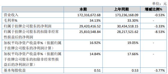 威贸电子2020年净利2942.04万下滑3.33% 投资收益同比下滑