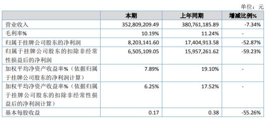 绿洲源2020年净利820.31万下滑52.87% 销售单价下降