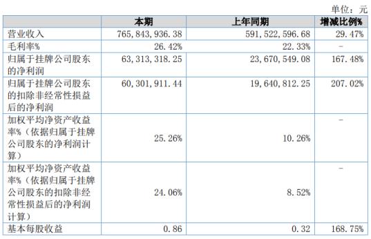大地电气2020年净利6331.33万增长167.48% 客户销售规模扩大