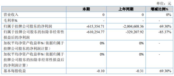 ST图为媒2020年亏损61.54万同比亏损减少 期内公司未实现营收