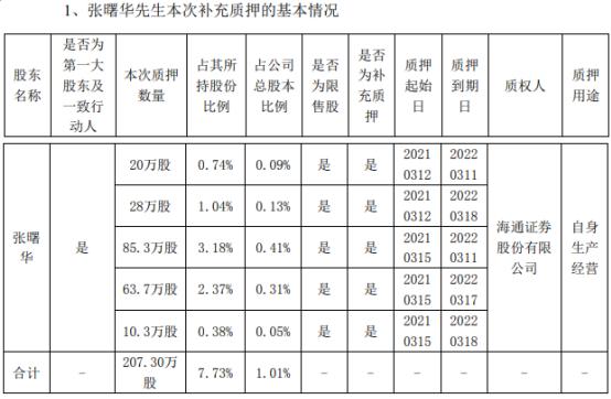 信息发展第一大股东张曙华质押207.3万股 用于自身生产经营