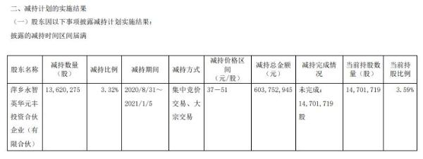 微芯生物股东萍乡永智减持1362.03万股 套现6.04亿