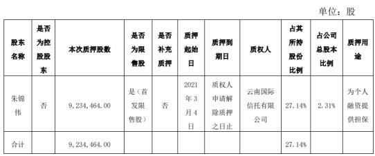 圣湘生物股东朱锦伟质押923.45万股 用于为个人融资提供担保