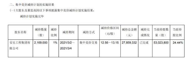 嘉里图股东安乐集团减持216.9万股 套现2785.93万股