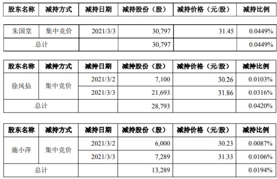 万隆光电三大股东减持72900股 套现约2302300股