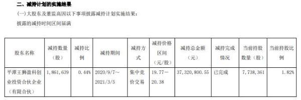 威佩奇股东王十一盈科减持186.16万股 套现3732.08万股