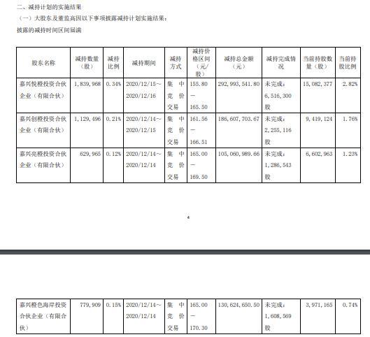 中卫公司4名股东减持437.94万股 套现7.16亿元