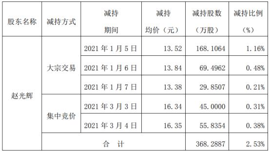 丰元股份控股股东赵光辉减持368.29万股 套现约4979.26万