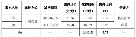 吉宏股份2名股东合计减持1413.21万股 套现合计4.59亿