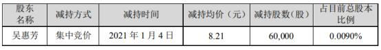 德尔未来财务总监吴惠芳减持6万股 套现49.26万