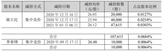 燕塘乳业2名股东合计减持11.76万股 套现合计约307.57万