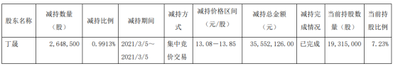 诺力股份董事丁晟减持264.85万股 套现3555.21万