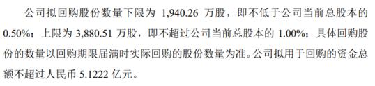 东吴证券将花不超5.12亿元回购公司股份 用于股权激励