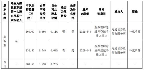 兴森科技控股股东邱兴亚以301.5万股作为补充质押
