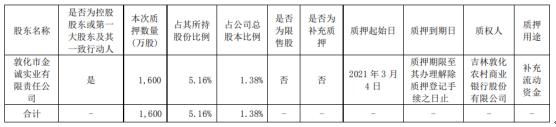 吉林敖东控股股东金诚公司质押1600万股 用于补充流动资金