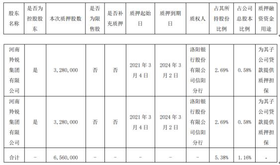 羚锐制药控股股东羚锐集团质押656万股 用于为其子公司贷款提供质押担保