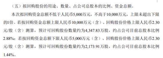 正源股份将花不超1亿元回购公司股份 用于股权激励