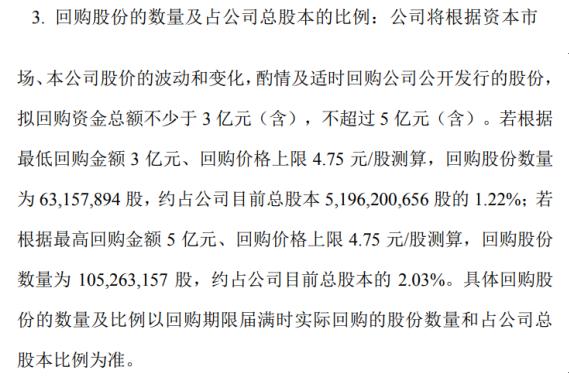 泛海控股将花不超5亿元回购公司股份 用于股权激励