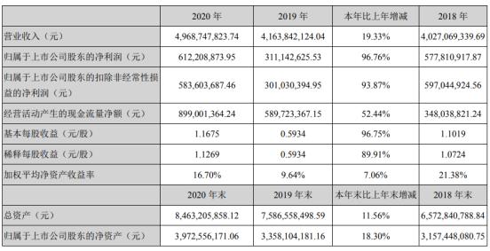利尔化学2020年净利6.12亿增长96.76% 董事长尹英遂薪酬116.08万