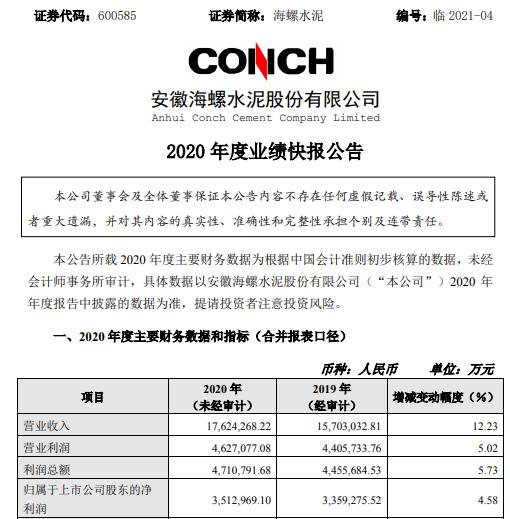 海螺水泥2020年度净利351.3亿增长4.58% 水泥和熟料净销量增长