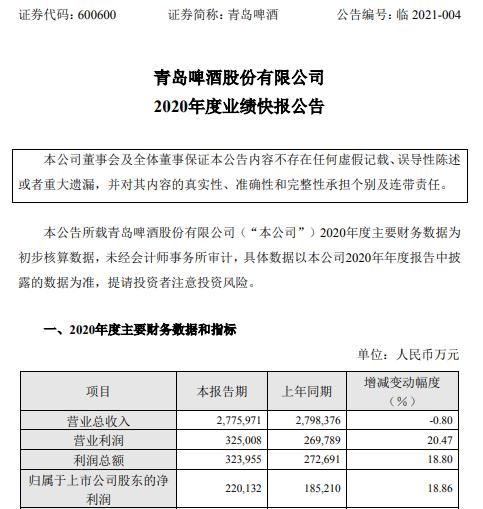 青岛啤酒2020年度净利22.01亿增长18.86% 听装酒和精酿产品高附加值产品发展加快