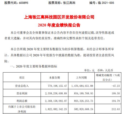 张江高科2020年度净利18.22亿增长212.6% 长期股权投资收益大幅增长
