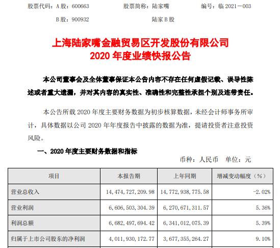 陆家嘴2020年度净利40.12亿增长9.1% 金融板块收入增加