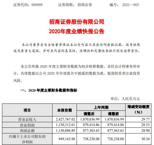 招商证券2020年度净利94.92亿 比上年同期增长30.34%