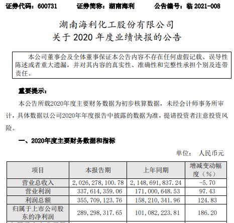 湖南海利2020年度净利2.89亿增长186.2% 毛利率提升