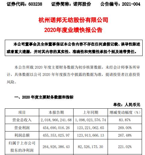 诺邦股份2020年度净利2.65亿增长221.02% 销售收入大幅增长