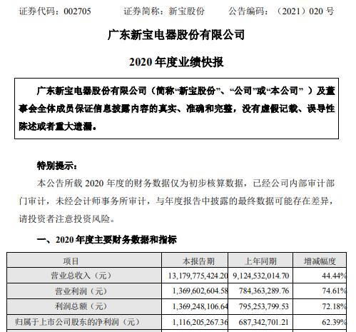 新宝股份2020年度净利11.16亿增长62.39% 总体销售实现快速增长