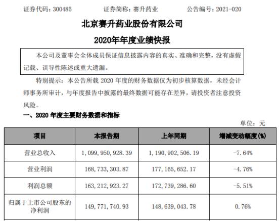 赛升药业2020年度净利1.5亿 比上年同期增长0.76%