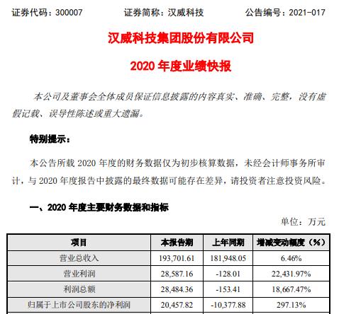 汉威科技2020年度净利2.05亿同比扭亏为盈 抗疫相关产品取得显著增长