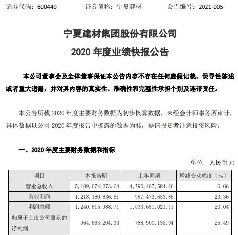 宁夏建材2020年净利润9.65亿元 增长25.49% 主要产品销量增长