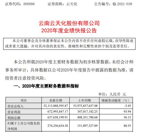 云天化2020年度净利2.74亿增长80.55% 主营产品毛利增加