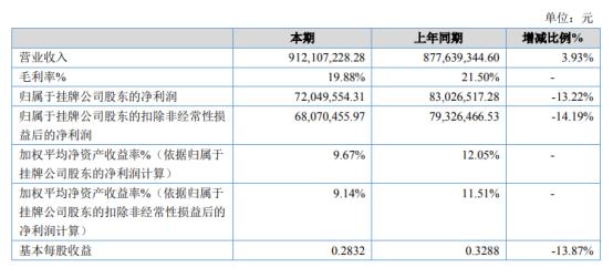 快达农化2020年净利7204.96万下滑13.22% 汇兑损失同比增加