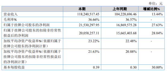 天和环保2020年净利2153.03万增长27.63% 市场需求量增加