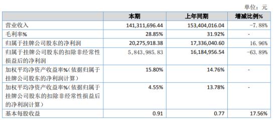 东南电器2020年净利2027.59万增长16.96% 启动电机及配件销售同比增加