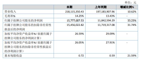 铝泰股份2020年净利1577.77万增长33.23% 产品销售数量持续增长