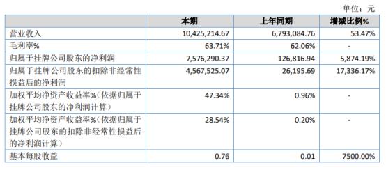 中浩华2020年净利757.63万增长5874.19% 咨询业务增加